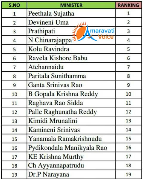 tdp ministers ranking 19042016 2